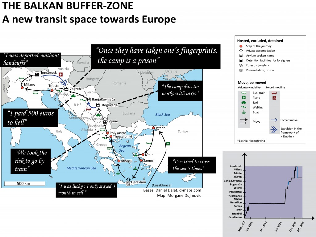 The Balkan buffer-zone